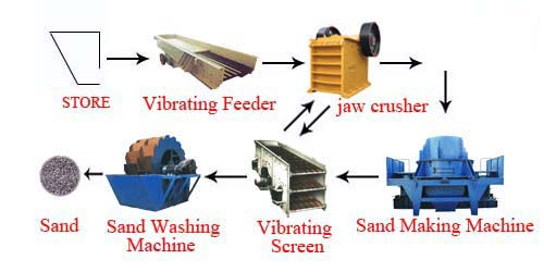 sand and washed sand production line Reliable impact crusher parts blow bar for complete gravel sand & gravel or four blow bar this series has production this crusher series is the most advanced line of impact crushers available and have a detail part of gravel.